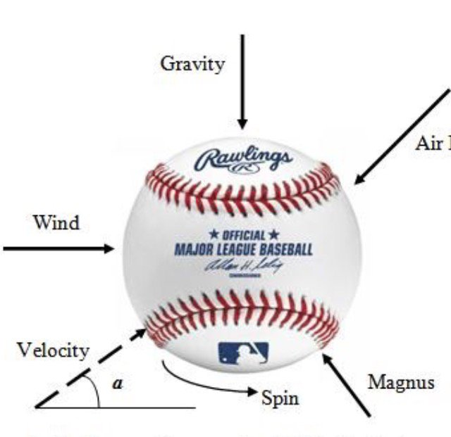 Many Forces are at Work Determining the Distance and Force of a Ball.