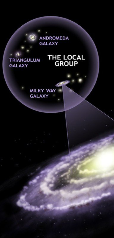 Our Milky Way Galaxy and the local group.