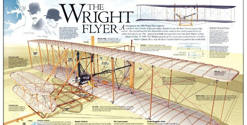 The Wright Flyer infographic