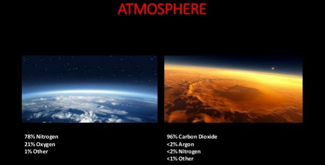 Our atmosphere compared to our neighbor Mars'