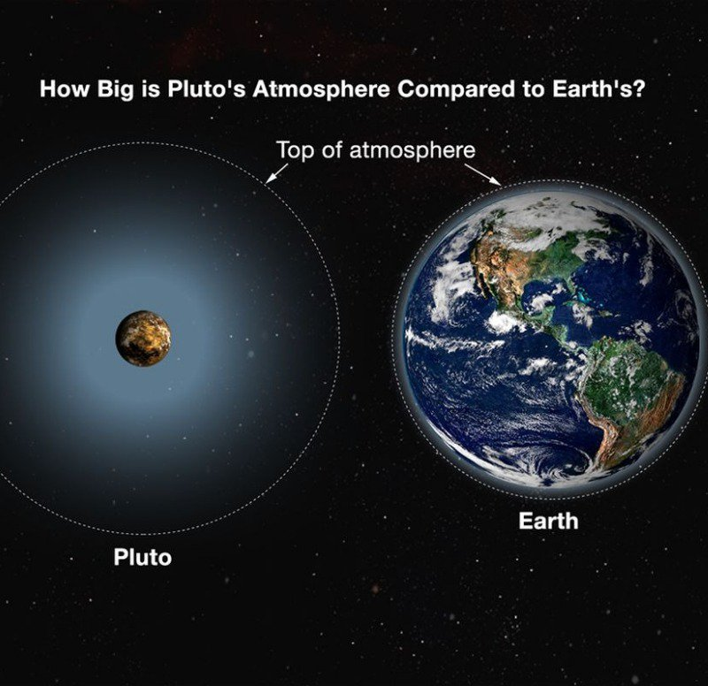 Our atmosphere compared to Pluto's.
