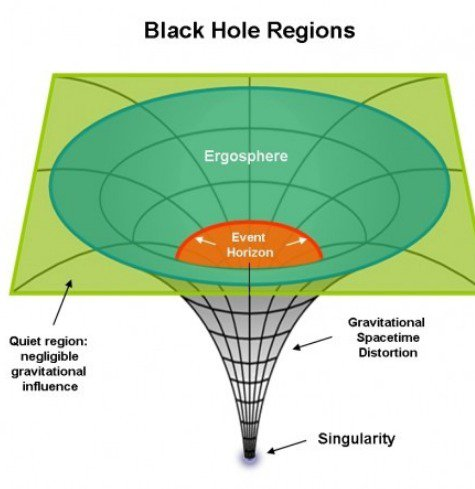 Diagram of black hole.