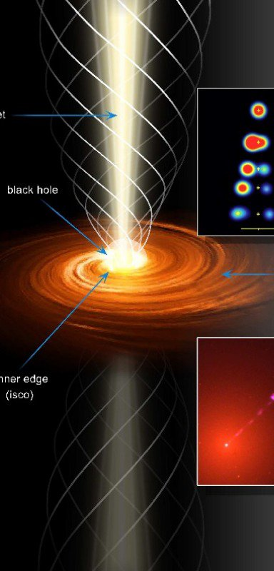 How an accretion disk is formed?