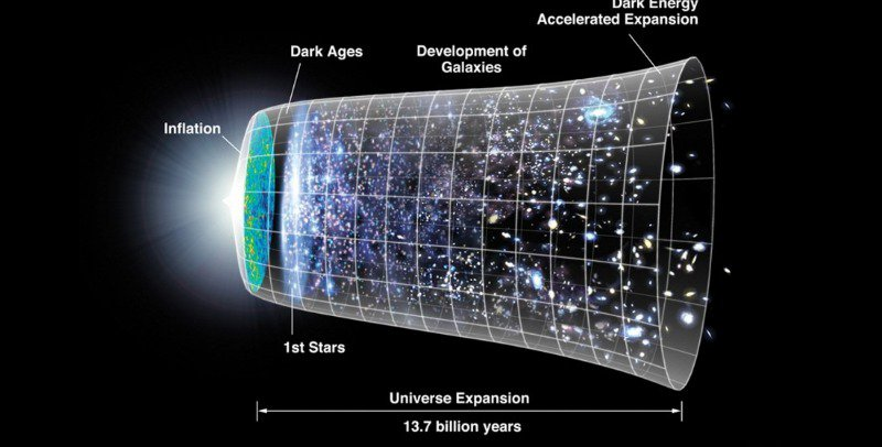 The Universe over time
