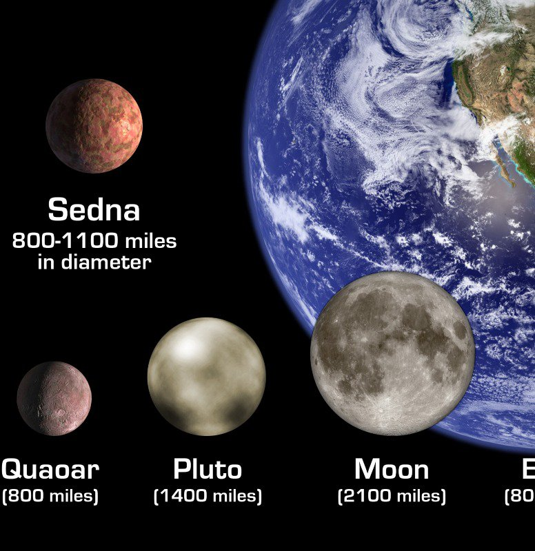 Sedna compared to others