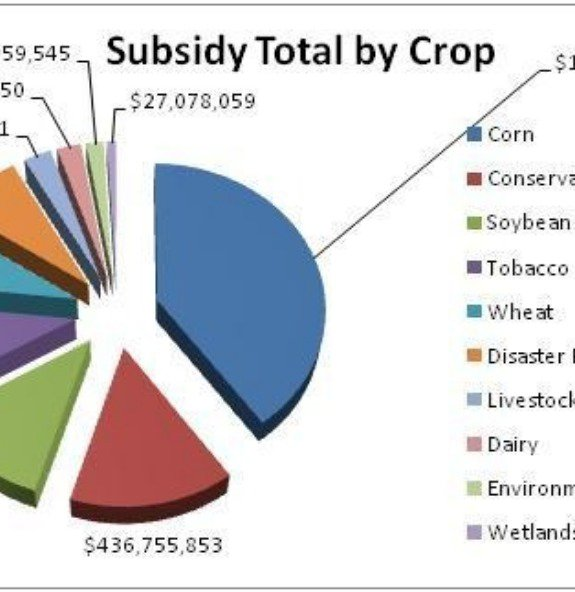 Subsidy by crop