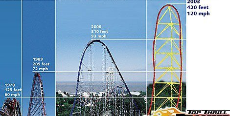 Rides at Cedar Point showing Top Thrill Dragster as the tallest.